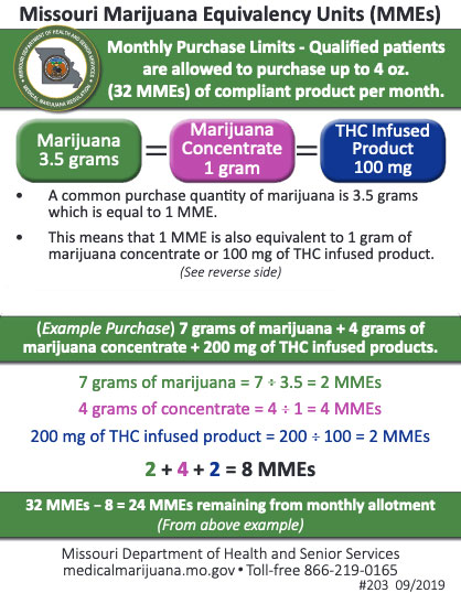 Missouri marijuana equivalency units chart