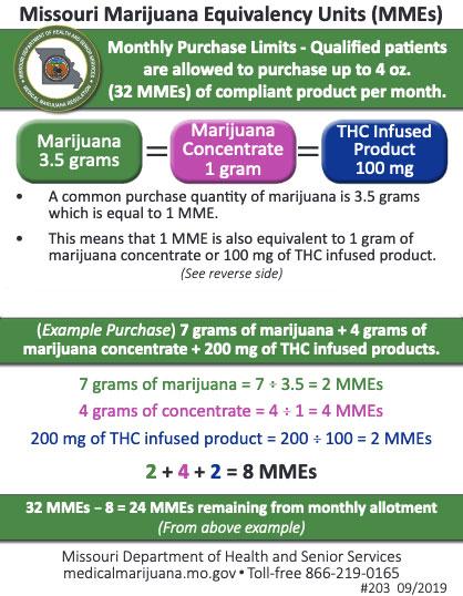 Missouri marijuana equivalency units chart